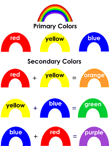 Rainbow Colors | Primary and Secondary Colors Mixing Activity | Visual Arts Preschool Lesson Plan Printable Activities